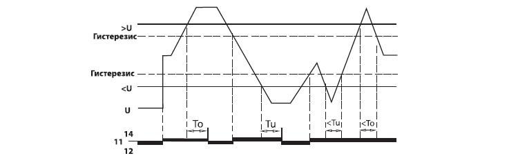 Схема работы реле РН (кроме